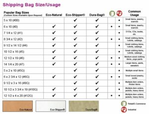 A chart with size recommendations for paper shipping bags